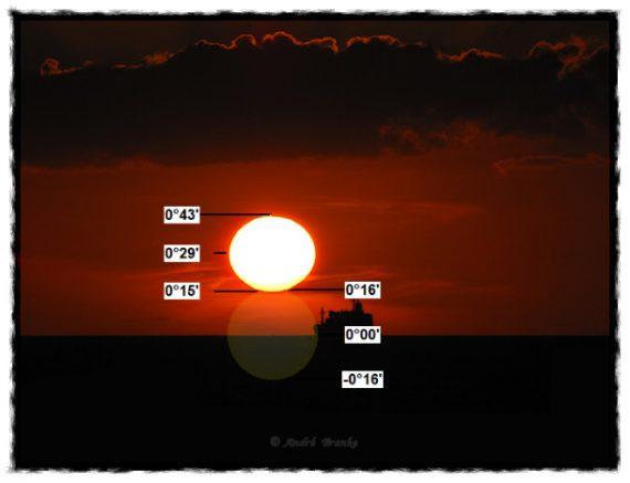 """Solens """"verkliga"""" mittpunkt vid den matematiska horisonten."""