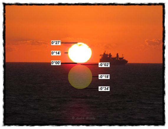 Solens nedre rand berör horisonten - medan i själva verket solen redan har gått ner