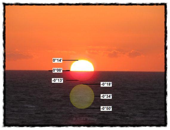 """Solens mittpunkt berör horisonten - och den """"riktiga"""" solen befinner sig redan en bra bit under horisonten"""
