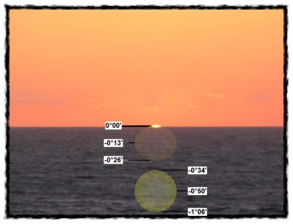 """Solens övre rand berör horisonten - medan den """"riktiga"""" solens mittpunkt redan står 50 bågminuter under horisonten"""