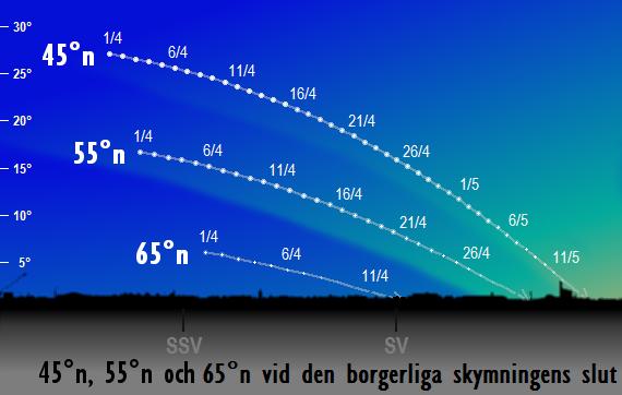 Grafiken visar Sirius position på himlen vid den borgerliga skymningens slut för 45, 55 och 65 graders nordlig latitud.