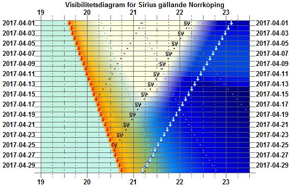Visibilitetsdiagram för Sirius i april 2017 (gäller exakt för Norrköping)