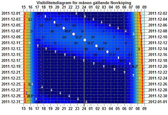 Ett exempel på månens visibilitetsdiagram
