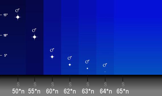 Mars position på himlen mot söder från olika breddgrader natten mellan den 27 och 28 juli 2018