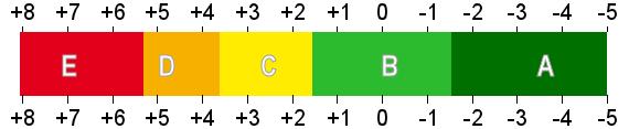Indelning i så kallade visibilitetsklasser från mörk grönt till rött - mycket bra synlig till osynlig med blotta ögat