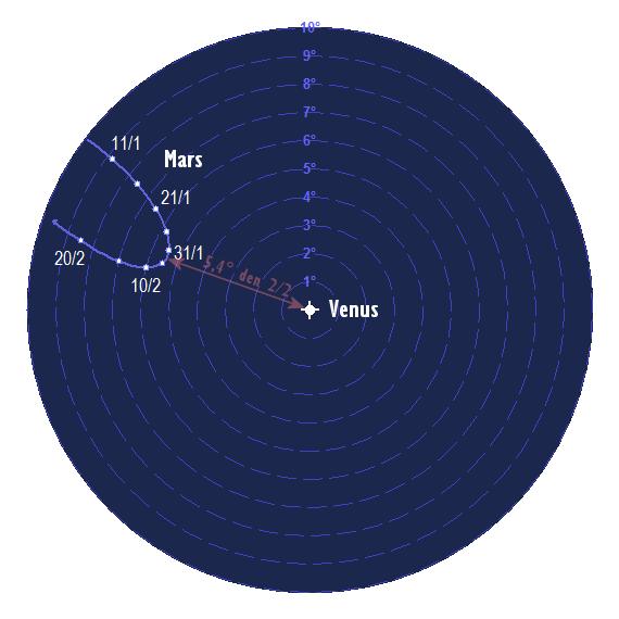 Mars relativa rörelse i förhållande till Venus i januari och februari 2017