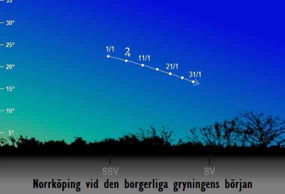 Jupiters position på himlen vid den borgerliga gryningens början sedd från Norrköping