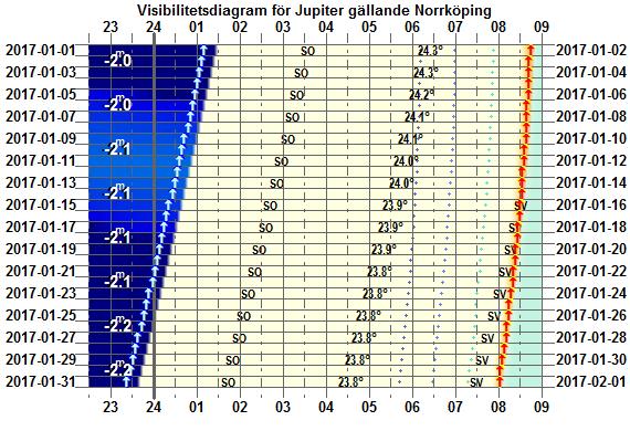 Visibilitetsdiagram för Jupiter i januari 2017 (gäller exakt för Norrköping)