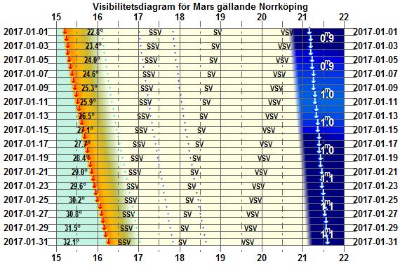 Visibilitetsdiagram för Mars i januari 2017 (gäller exakt för Norrköping)