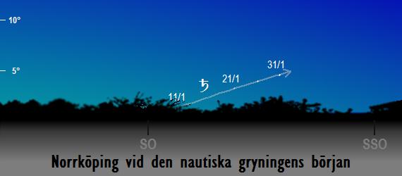Saturnus position på himlen vid den nautiska gryningens början sedd från Norrköping