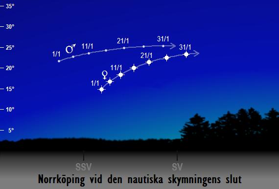 Venus och Mars position på himlen vid den nautiska skymningens slut sedd från Norrköping