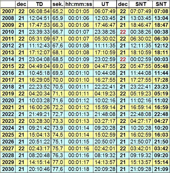 Tabell med tidpunkterna för vintersolståndets inträffande 2007-2030