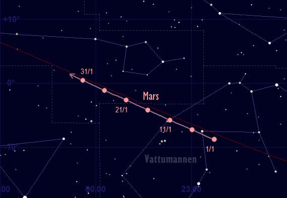 Mars skenbara färd framför stjärnhimlen i januari 2017