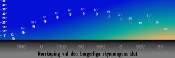 Månens position på himlen vid den borgerliga skymningens slut