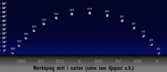 Månens position på himlen mitt i natten i januari 2017