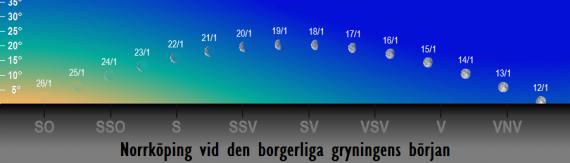 Månens position på himlen vid den borgerliga gryningens början