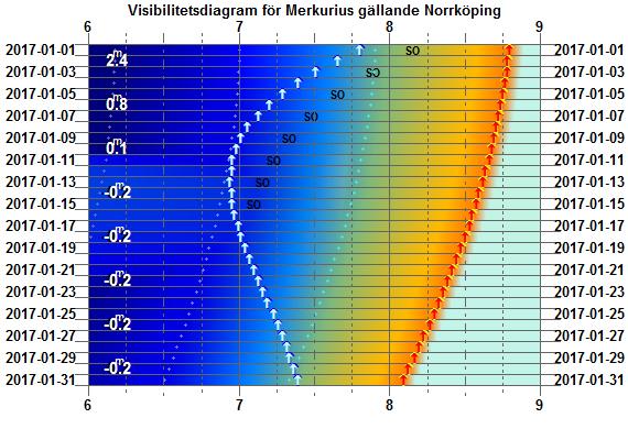 Visibilitetsdiagram för Merkurius i januari 2017 (gäller exakt för Norrköping)