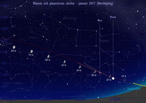 Månens och planeternas rörelse 1/1-8/1 2017