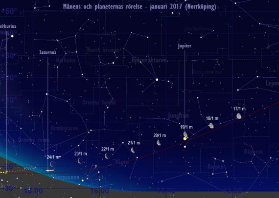 Månens och planeternas rörelse 17/1-24/1 2017