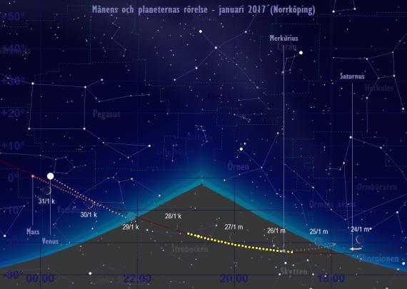 Månens och planeternas rörelse 24/1-31/1 2017
