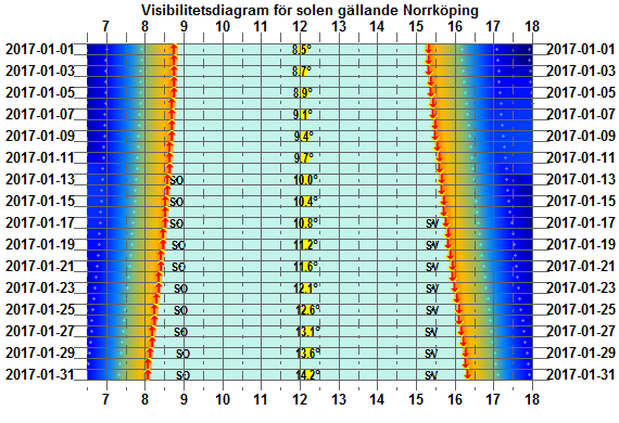 Solens visibilitetsdiagram för Norrköping i januari 2017