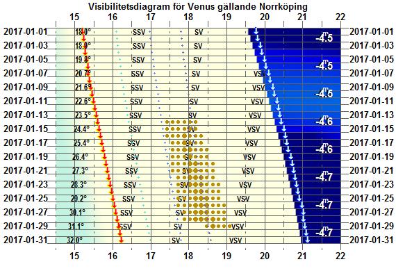 Visibilitetsdiagram för Venus i januari 2017 (gällande Norrköping)