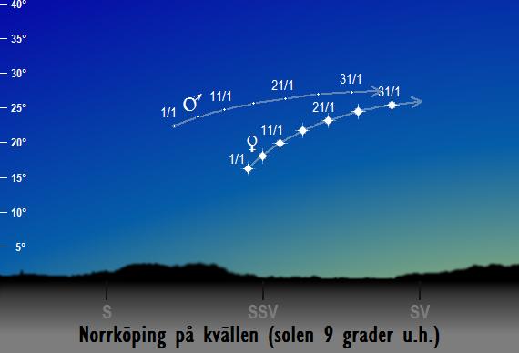 Venus och Mars position på himlen när solen befinner sig 9 grader under horisonten sedd från Norrköping