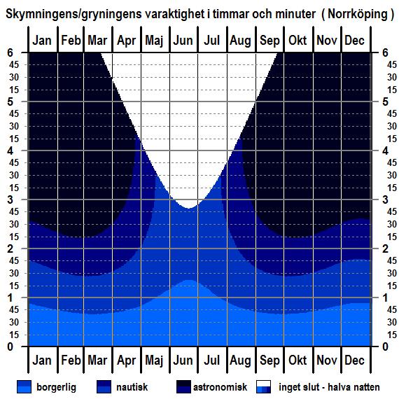 Skymningens och gryningens varaktighet för Norrköpings breddgrad för hela året
