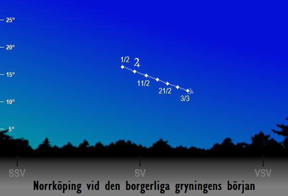 Jupiters position på himlen vid den borgerliga gryningens början sedd från Norrköping i februari 2017