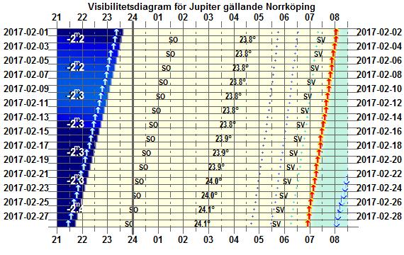 Visibilitetsdiagram för Jupiter i februari 2017 (gäller exakt för Norrköping)