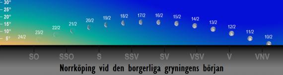 Månens position på himlen vid den borgerliga gryningens början i februari 2017