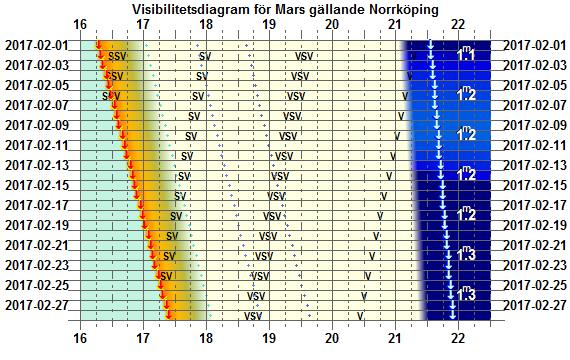 Visibilitetsdiagram för Mars i februari 2017 (gäller exakt för Norrköping)
