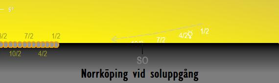 Merkurius position på himlen vid soluppgången sedd från Norrköping i februari 2017