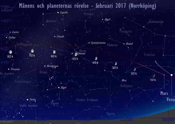 Månens och planeternas rörelse 1/2-8/2 2017