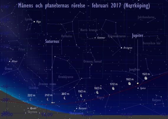 Månens och planeternas rörelse 15/2-22/2 2017