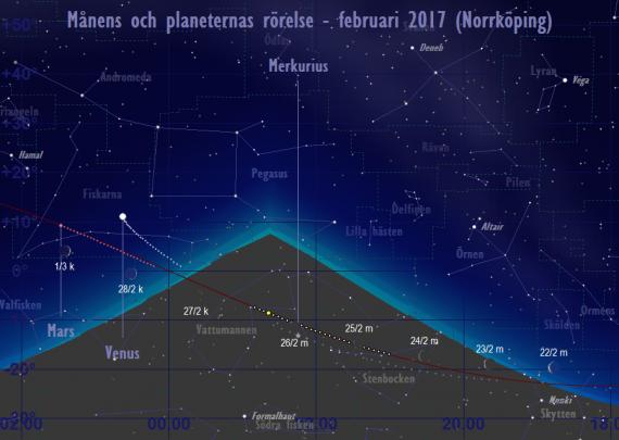 Månens och planeternas rörelse 22/2-1/3 2017