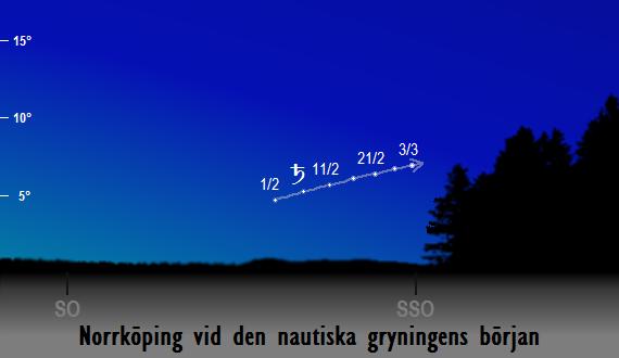 Saturnus position på himlen vid den nautiska gryningens början sedd från Norrköping i februari 2017