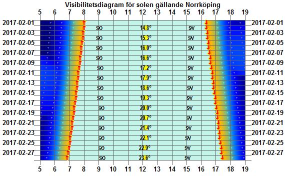 Solens visibilitetsdiagram för Norrköping i februari 2017