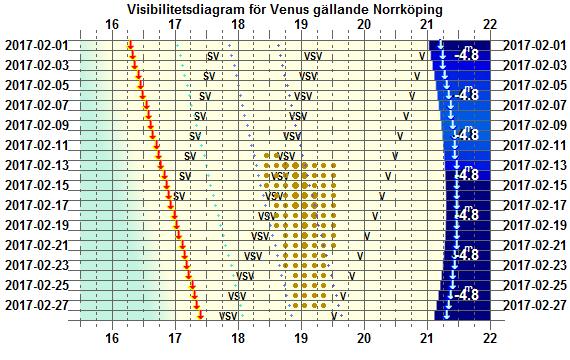 Visibilitetsdiagram för Venus i februari 2017 (gäller exakt för Norrköping)