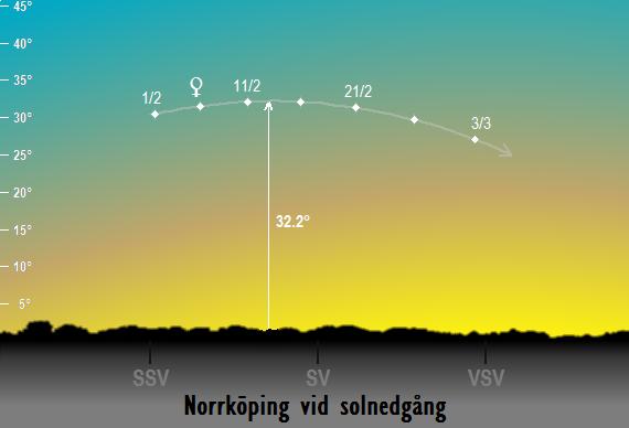 Venus position på himlen vid solnedgången sedd från Norrköping i februari 2017