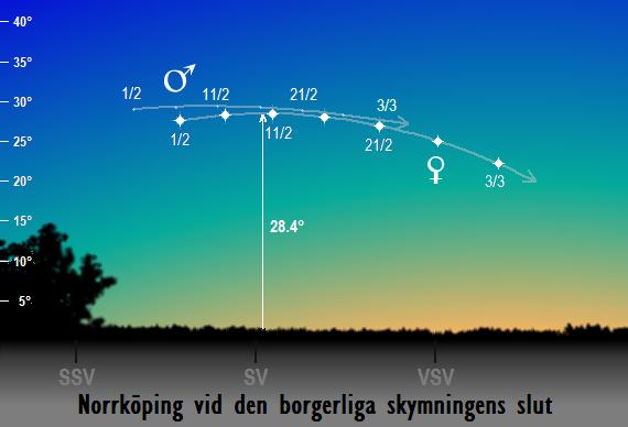 Venus och Mars position på himlen vid den borgerliga skymningens slut sedd från Norrköping i februari 2017
