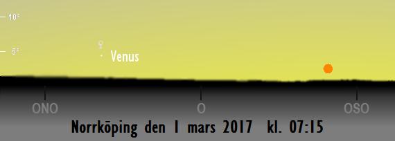 Himlen mot öster på morgonen den 1 mars kl. 07:45. Venus befinner sig på fel sida - en bra bit till vänster om solen.