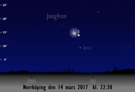 Månen nära Jupiter och Spica sedd från Norrköping den 14 mars 2017 kl. 22:30
