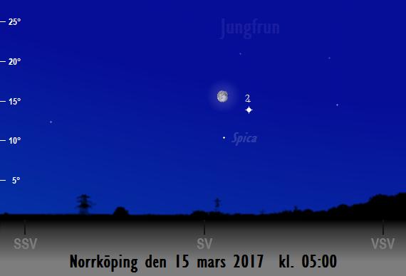 Månen nära Jupiter och Spica sedd från Norrköping den 15 mars 2017 kl. 05:00