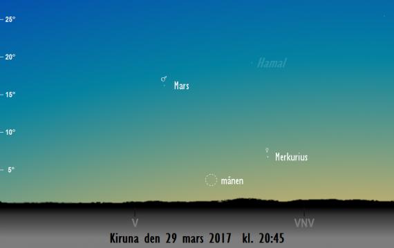 Himlen mot väster och västnordväst på kvällen den 29 mars kl. 20:45. Merkurius, Mars och månens tunna skära syns