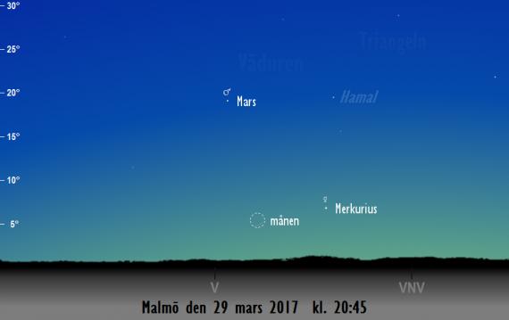 Himlen mot väster på kvällen den 29 mars kl. 20:45. Merkurius, Mars och månens tunna skära syns