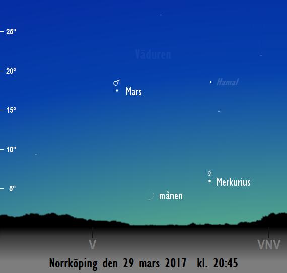 Himlen mot väster på kvällen den 29 mars kl. 20:45. Merkurius, Mars och månens tunna skära syns.