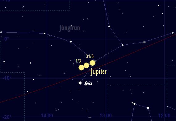 Jupiters skenbara färd framför stjärnhimlen i mars 2017