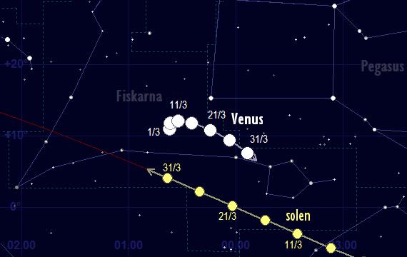 Venus skenbara färd framför stjärnhimlen i mars 2017