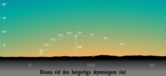 Merkurius position på himlen vid den borgerliga skymningens slut sedd från Kiruna i mars/april 2017